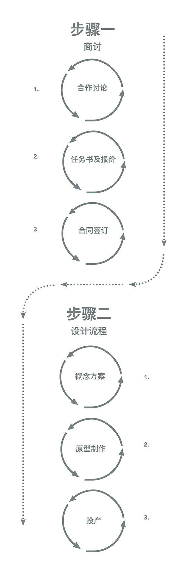 Collaboration process